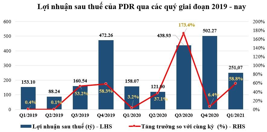 Quý I/2021, Phát Đạt tăng trưởng lợi nhuận vượt 60% so với cùng kỳ năm 2020