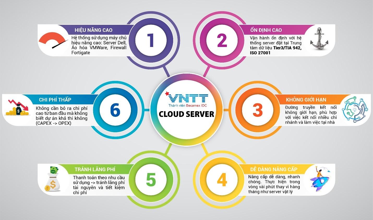 Xu hướng chuyển đổi hạ tầng Công nghệ thông tin hỗ trợ doanh nghiệp mùa Covid-19