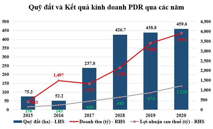PDR – Nhìn lại năm 2020 hoàn thành vượt mức các mục tiêu kinh doanh – Tiếp đà bứt phá cho năm 2021