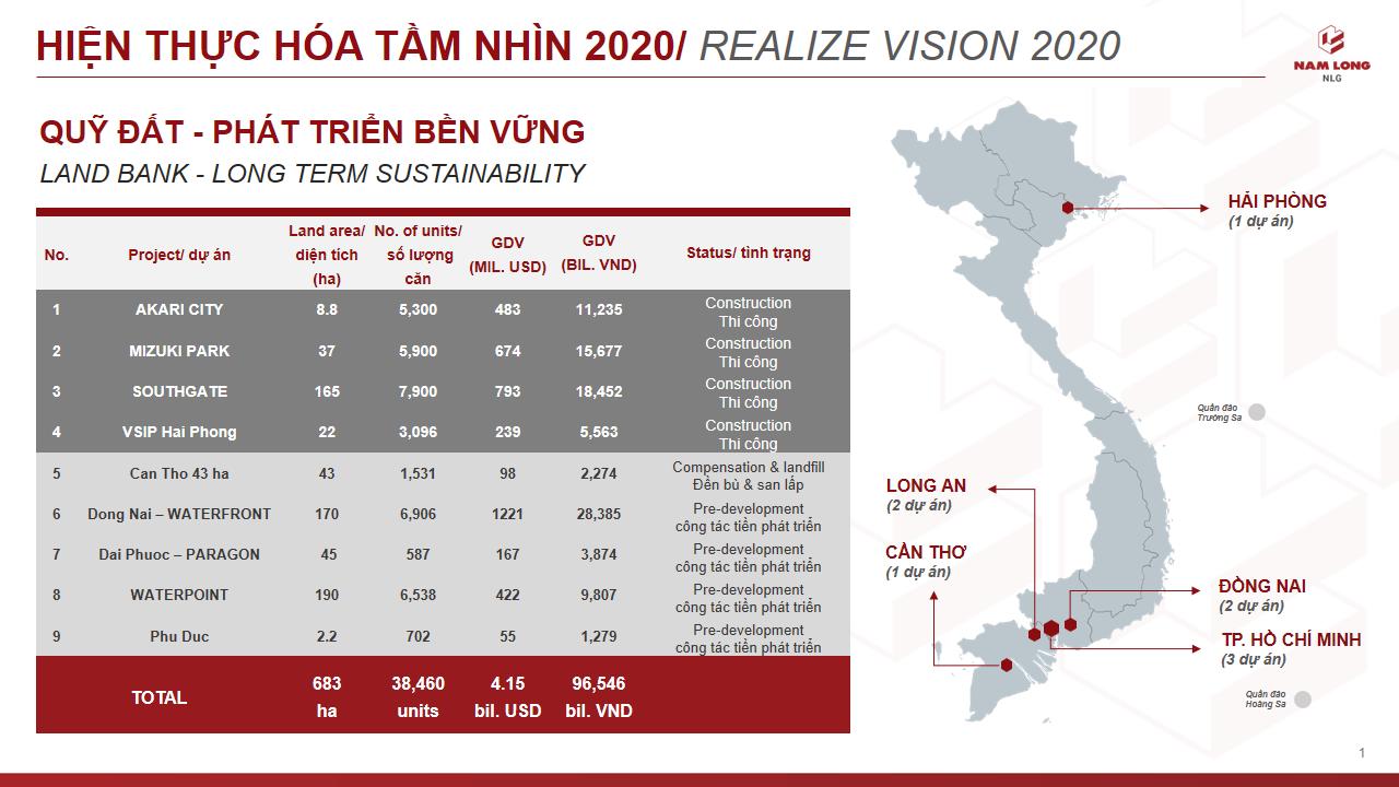 """Chủ tịch Nam Long: """"2020 là năm bản lề để NLG hiện thực hoá tầm nhìn 10 năm trước, điểm rơi lợi nhuận vào năm 2021-2022"""""""