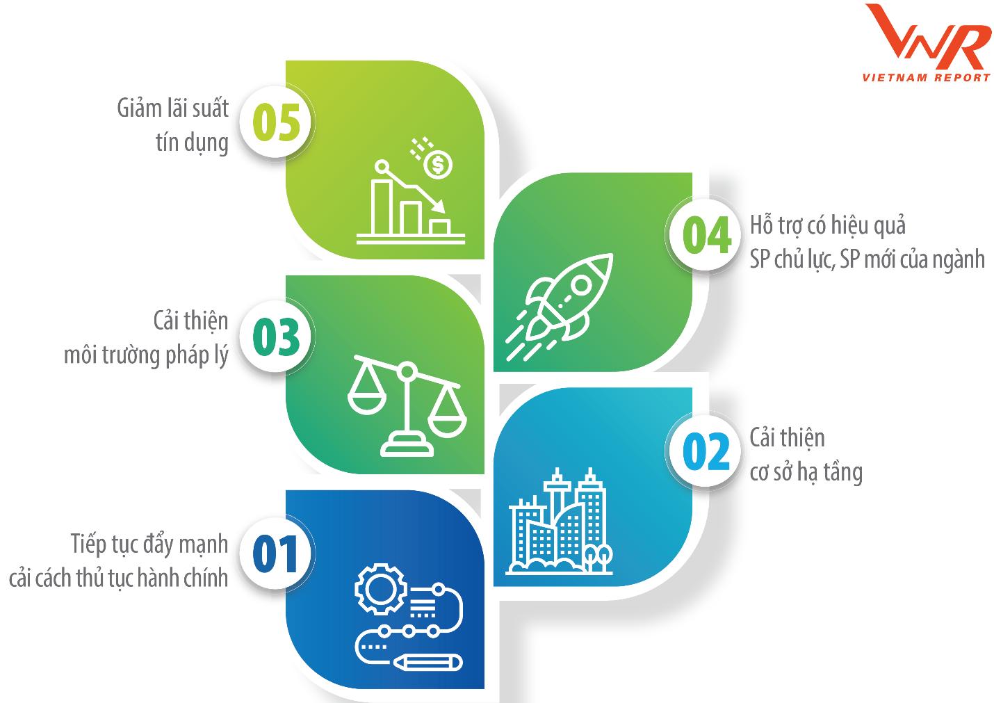 FAST500: Xếp hạng 500 Doanh nghiệp tăng trưởng nhanh nhất Việt Nam năm 2020