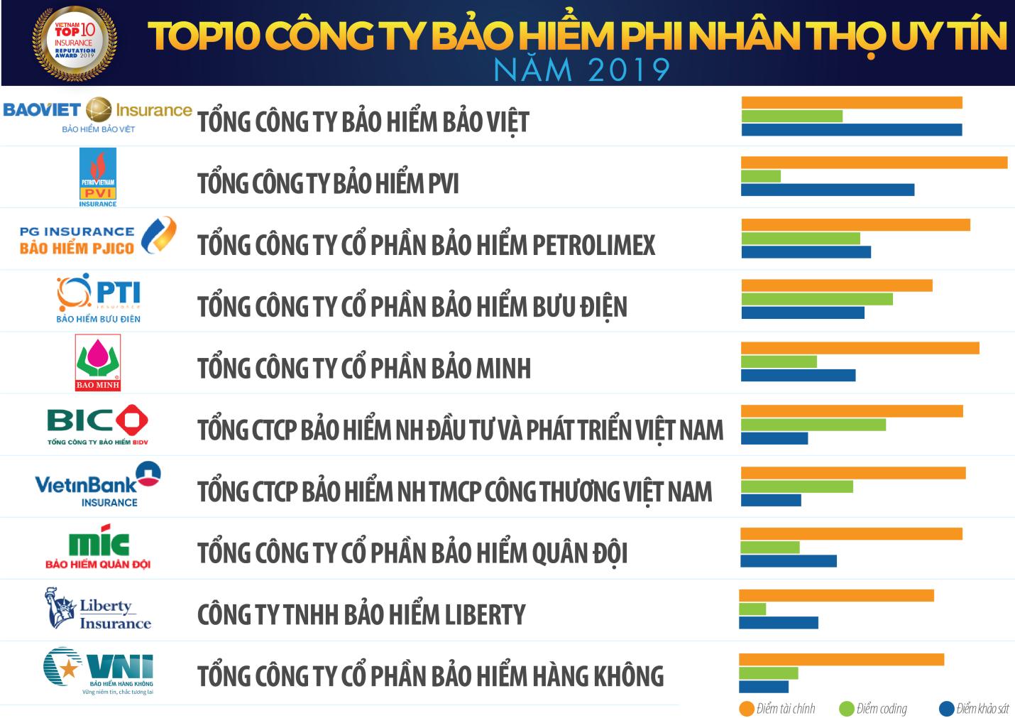 Bảo Minh bốn năm liên tục đứng trong Top 10 Công ty Bảo hiểm Phi nhân thọ Uy tín nhất