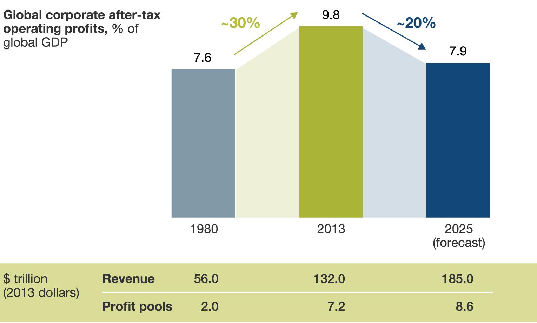 Lợi nhuận của các doanh nghiệp có thể giảm trong thập kỉ tới dù doanh thu vẫn tăng.