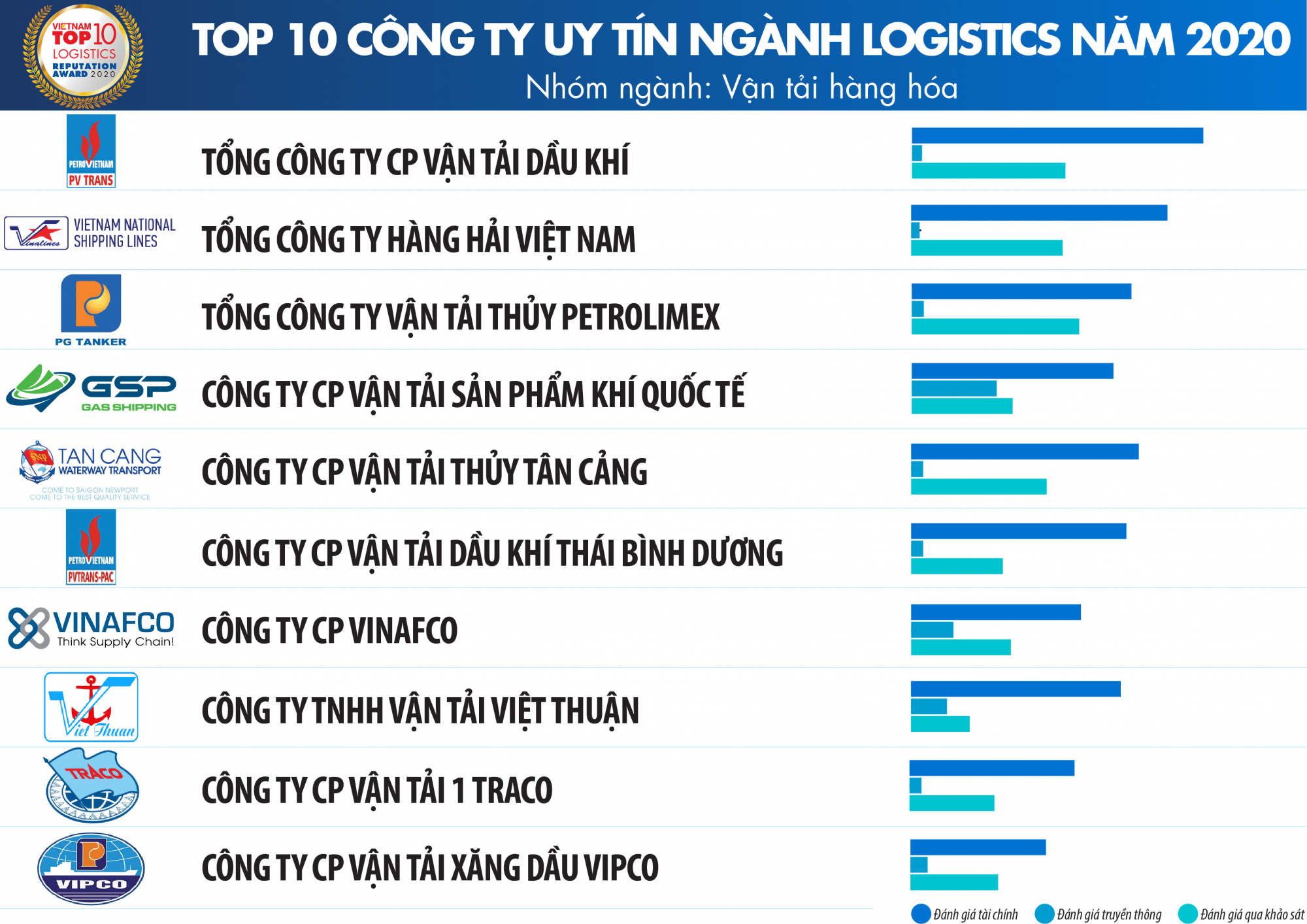 TCBC Top 10 Logistics 2020_Danh sach 2