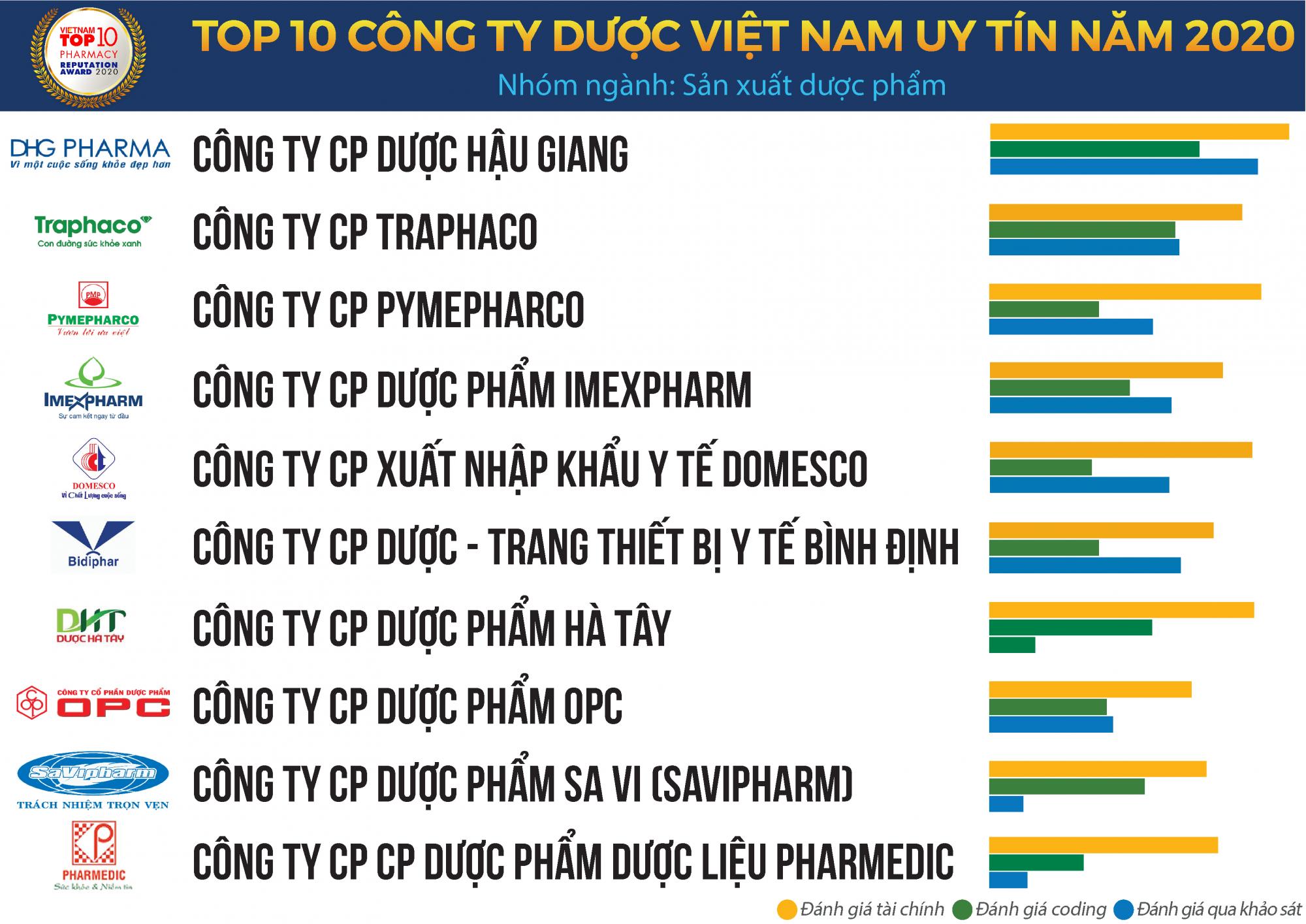 top 10 duoc 2020 B1