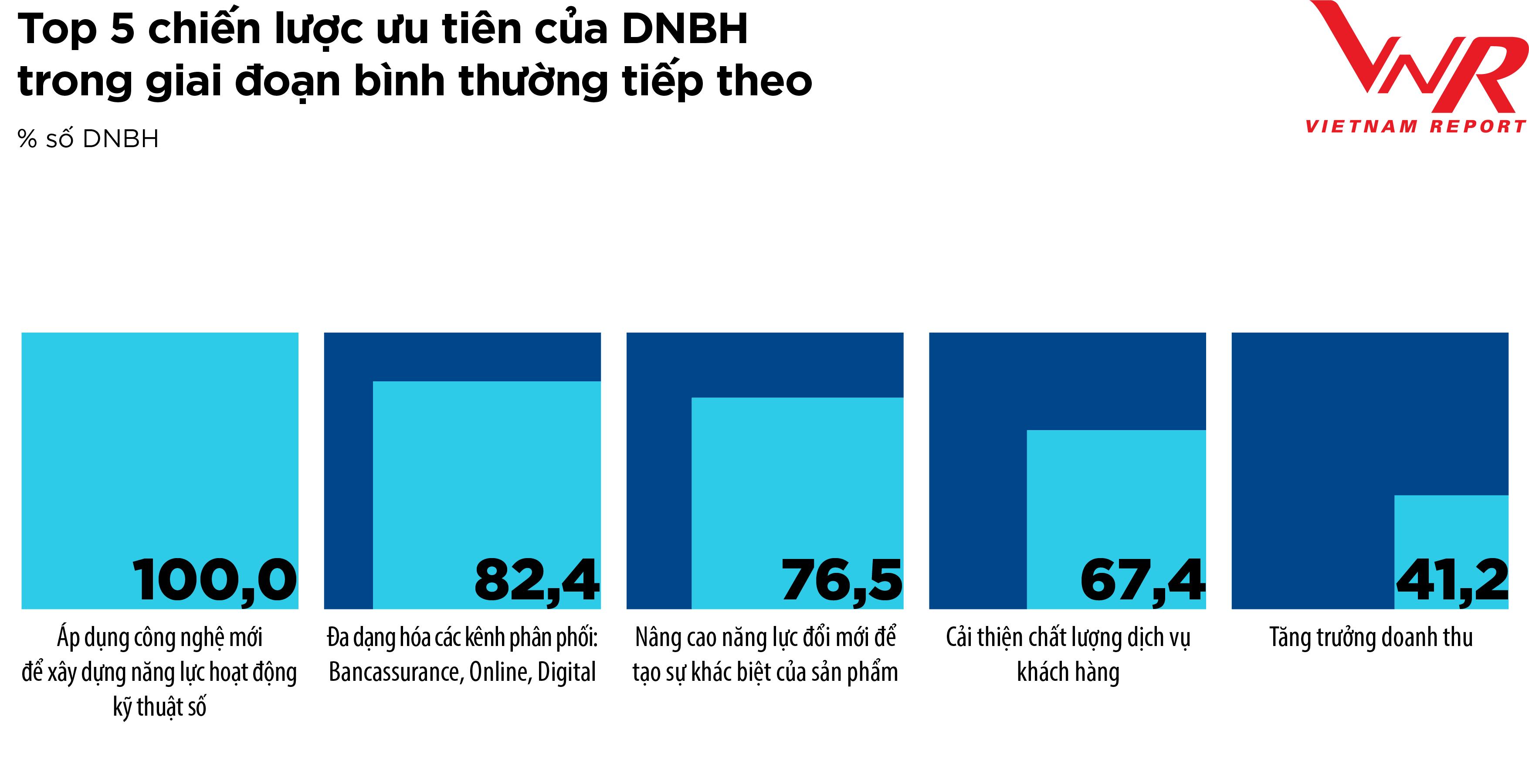 TCBC Top 10 Bao hiem 2021_Hinh 9.2
