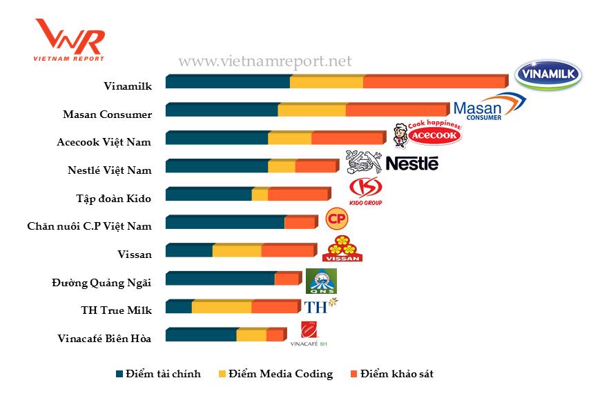 Điểm quy đổi xếp hạng của Top 10 Công ty thực phẩm uy tín năm 2017