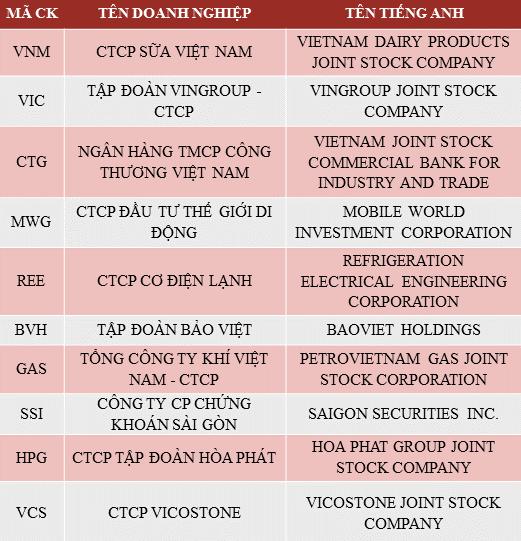 Danh sách Top 10 Doanh nghiệp niêm yết uy tín năm 2017 – Nhóm cổ phiếu Blue chip