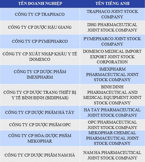 Danh sách Top 10 Công ty sản xuất dược phẩm Việt Nam uy tín năm 2017