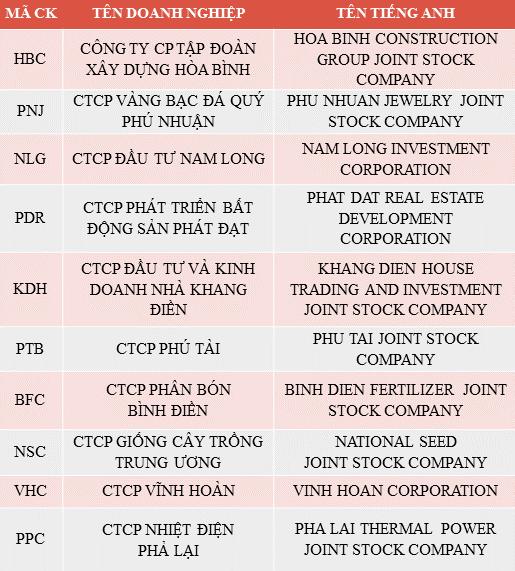 Danh sách Top 10 Doanh nghiệp niêm yết uy tín năm 2017 – Nhóm cổ phiếu Mid cap