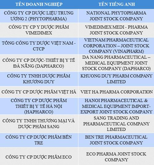 Danh sách Top 10 Công ty phân phối, kinh doanh dược phẩm; trang thiết bị, vật tư y tế Việt Nam uy tín năm 2017