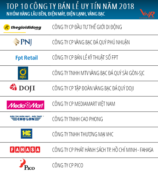 Danh%20sach%20Top%2010%20ban%20le%202%20 %20Hang%20lau%20ben%2C%20dien%20may%2C%20vang%20bac... - Top 10 Siêu thị điện máy, cửa hàng vàng bạc bán lẻ uy tín nhất Việt Nam năm 2018