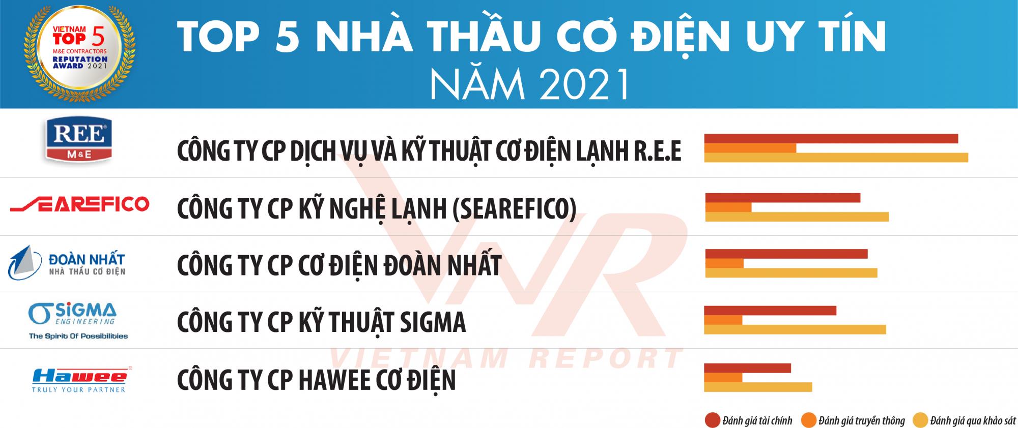 TBCB Top 10 XD-VLXD 2021_Danh sach 2
