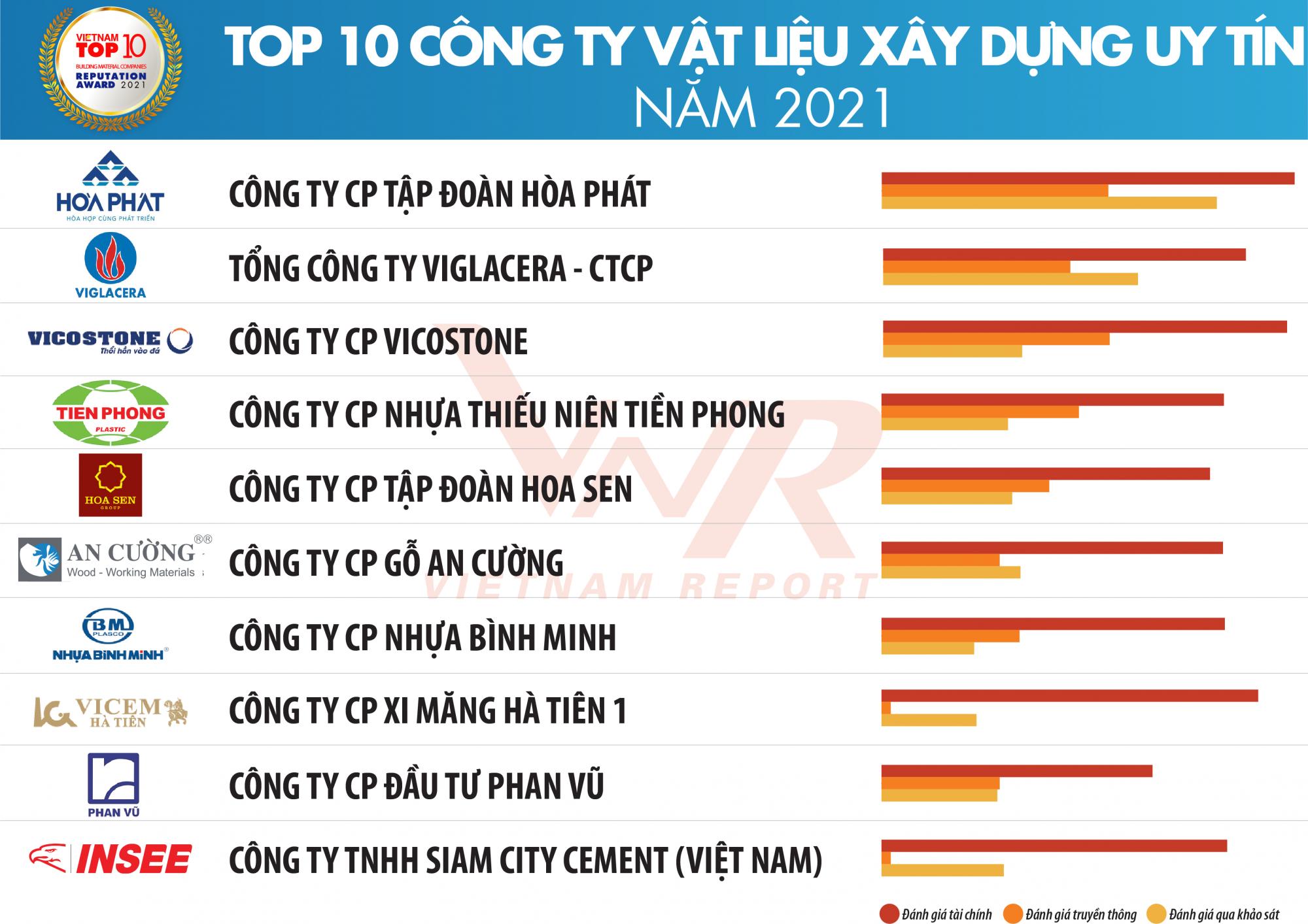 TBCB Top 10 XD-VLXD 2021_Danh sach 3_1