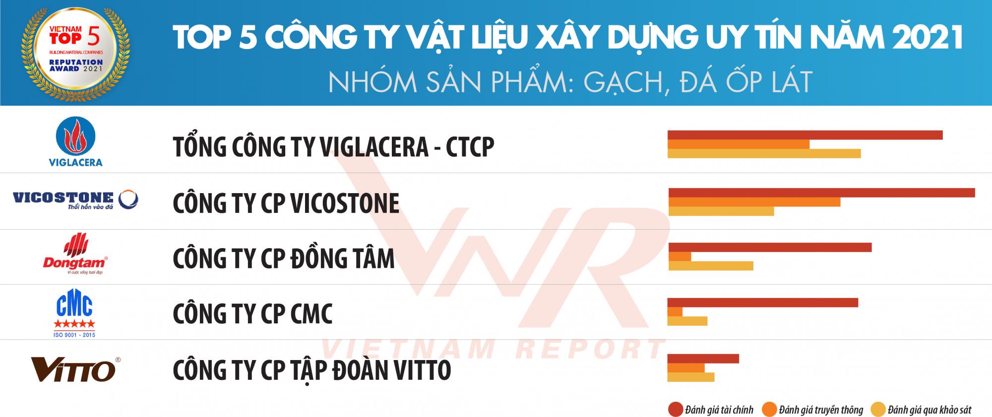 TBCB Top 10 XD-VLXD 2021_Danh sach 4