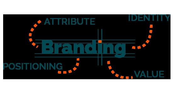 Branding - Thương hiệu