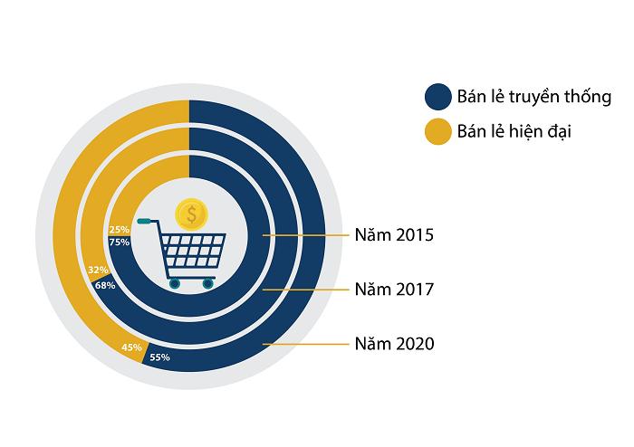 Hinh%203%20 %20Top%2010%20ban%20le%202018 - Top 10 Siêu thị điện máy, cửa hàng vàng bạc bán lẻ uy tín nhất Việt Nam năm 2018