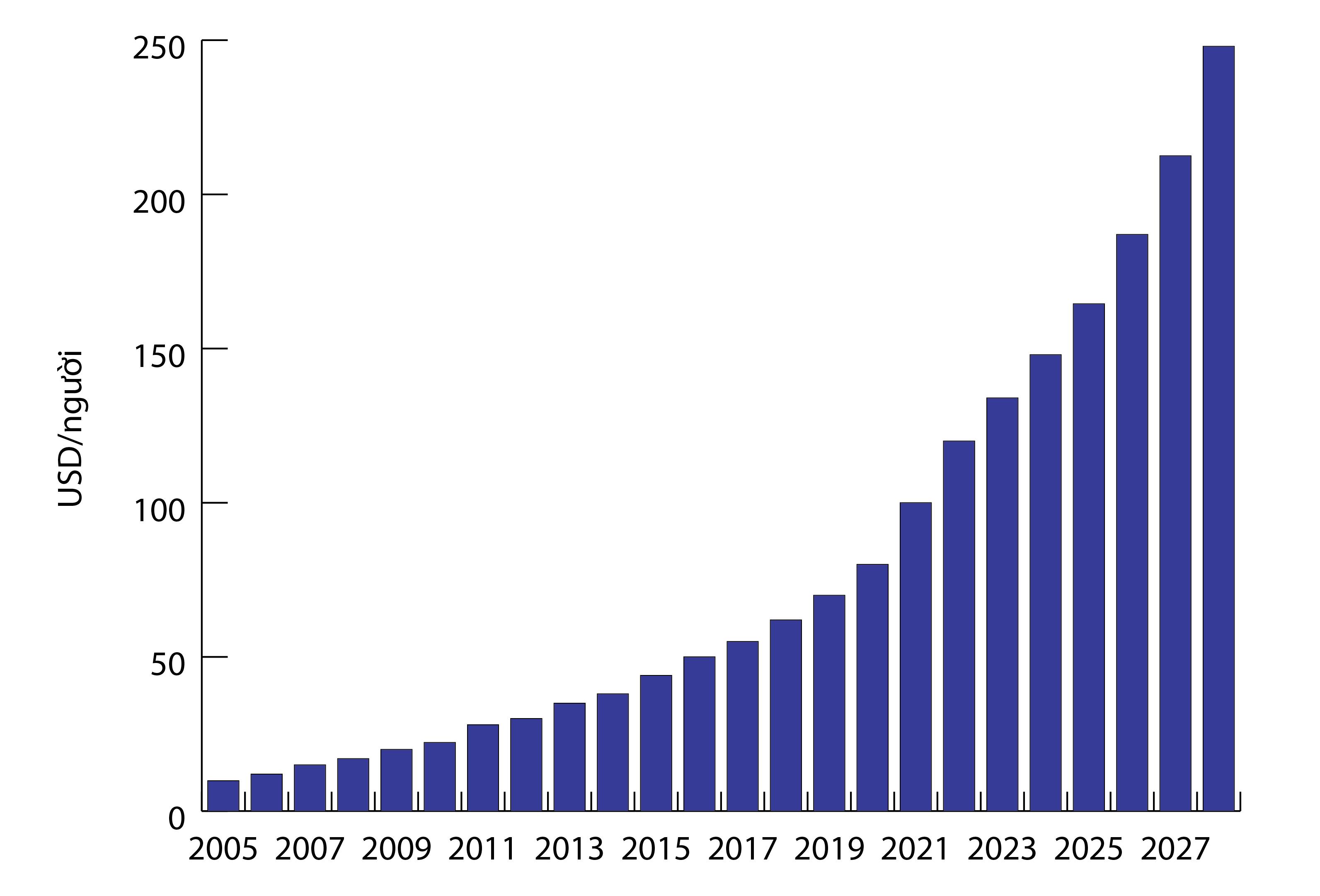 Chi tiêu tiền thuốc bình quân đầu người tại Việt Nam từ năm 2005 và dự báo đến năm 2027