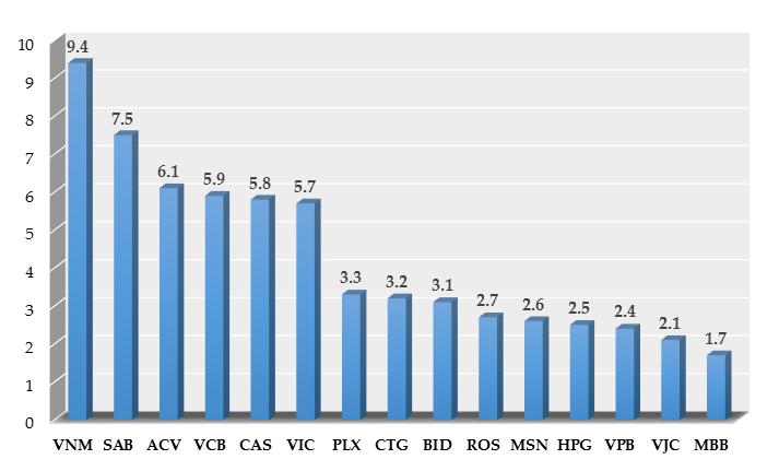 Một số doanh nghiệp niêm yết có vốn hóa lớn nhất (tính đến quý III năm 2017)