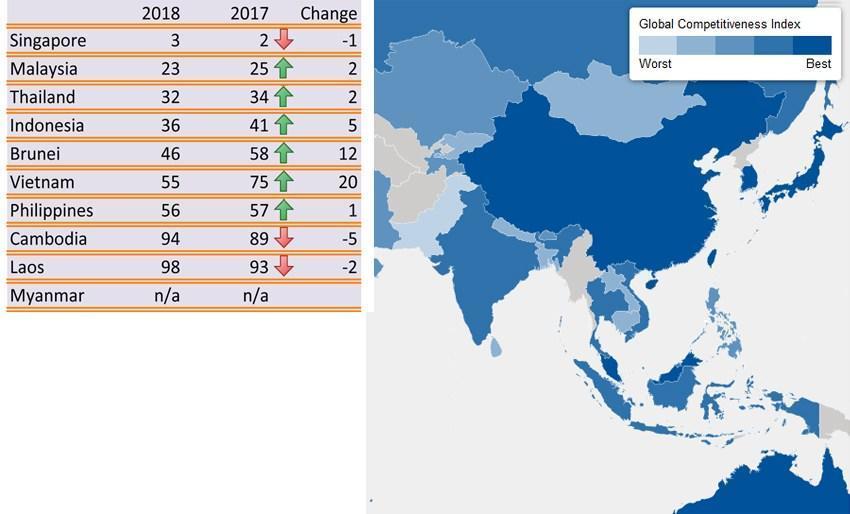 Việt Nam tăng điểm xếp hạng cạnh tranh toàn cầu năm 2018