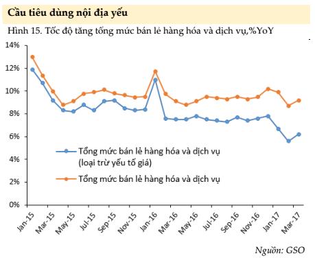 Động lực mua sắm của người dân không tăng từ 2 năm nay.